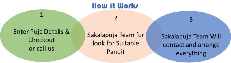 Sakalapuja how it works, Three easy steps to Book Pandi, Purohit & Astrologer